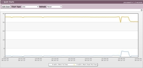 sightline-edm-linux-memory-usage-screenshot.jpg